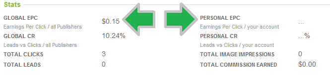 Earnings Per Click EPC