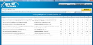 Long Tail Pro Competitor Analysis