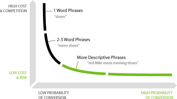 long tail niche keyword research