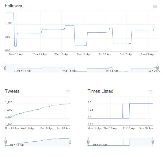 Manageflitter Analytics 2
