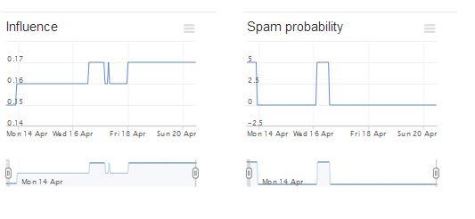 Manageflitter Analytics 3