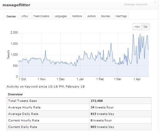 Manageflitter Tweet Analytics